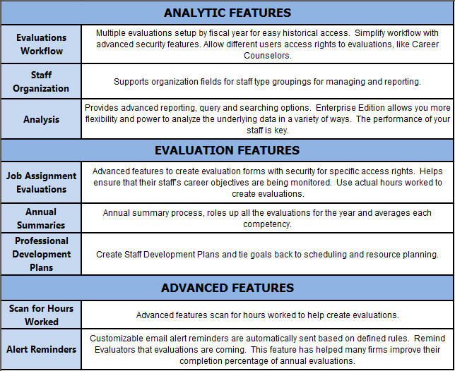 Performance Management Features